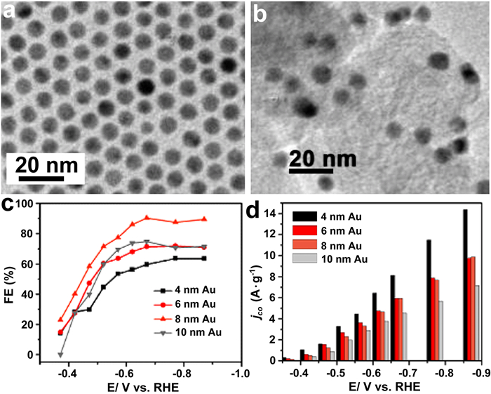Recent progress on electrochemical reduction of carbon dioxide fig 2 characterization and electrocatalytic performance of au nps 39 tem images of a the 8 nm au nps and b the c au nps c co fes fandeluxe Image collections