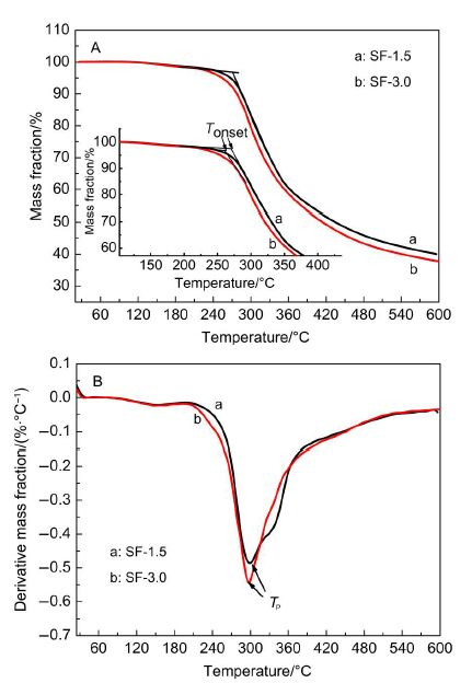 Structure And Kinetics Of Thermal Decomposition Mechanism Of Novel